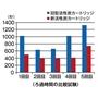 10回使用した油の比較<br>※食材・油の種類・調理法により回数は異なります。